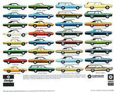 Glenn& Dodge Charger Pages Mopar, Cadillac, Jeep Viejo, Mazda, Chrysler Charger, Detroit Cars, Car Side View, Pontiac, Dodge Dart