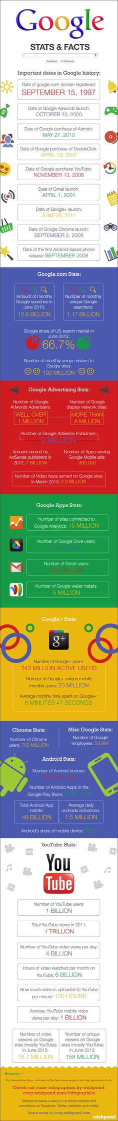google-it-anatomy-of-a-tech-giant.jpg (900×8500)