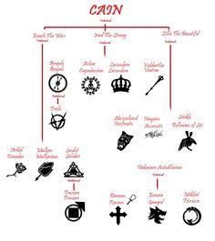 Vampire genealogy