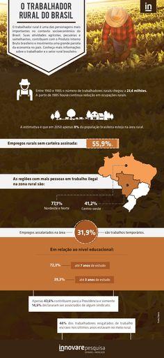 #trabalhador #trabalhadorrural #perfil #infográfico #campo #pesquisa #pesquisademercado #Innovare #InnovarePesquisa #comportamento #infograph #educação #Brasil #dados #estatística #norte #nordeste #centro-oeste #estudo #trabalhoescravo #zonarural