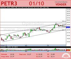 PETROBRAS - PETR3 - 01/10/2012 #PETR3 #analises #bovespa