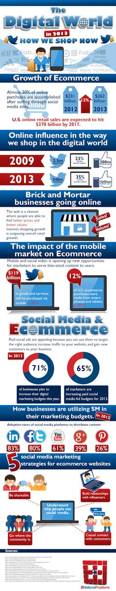 National Positions: The Growth of ECommerce Marketing #Infographic #ecommerce  | Second Income Blogs