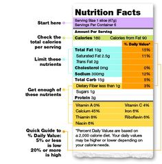 How to read Nutrition Labels!!! So helpful!