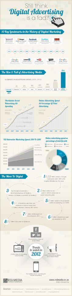 Still Think Digital Advertising Is A Fad? | Visual.ly