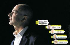 Amazon y Gilead Sciences tienen los CEO con mejores resultados del mundo
