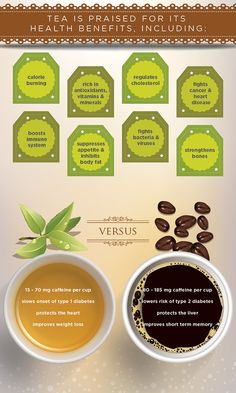 InfoGraphic on possible health benefits of tea