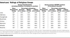 Americans Really Like Jews. Muslims And Atheists? Not So Much
