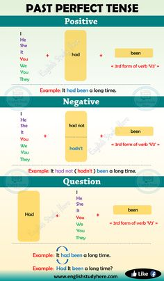 Past Perfect Tense in English English Study Here English Grammar For Kids, English Grammar Tenses, Teaching English Grammar, English Verbs, English Sentences, English Writing Skills, English Vocabulary Words, Learn English Words, English Phrases