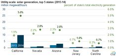 EIA Today in Energy || California first state to generate more than 5% of electricity from utility-scale solar