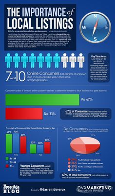 Importance of Local Listings Infographic - Small Business