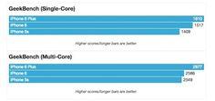 El iPhone 6 Plus es más rápido que el iPhone 6 - http://www.actualidadiphone.com/2014/09/17/el-iphone-6-plus-es-mas-rapido-que-el-iphone-6/