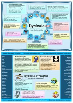 These posters provide knowledge, understanding, inspiration and direction for children and adults with dyslexia. Enjoy our Dyslexia Posters Free.