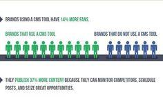 The 25%! How Social Media Publishing Tools Improve Performance