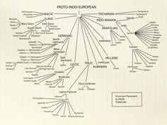 proto-indo-European homeland | The Proto-Indo-European Homeland Puzzle