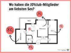 datingportal umfrage masturbation