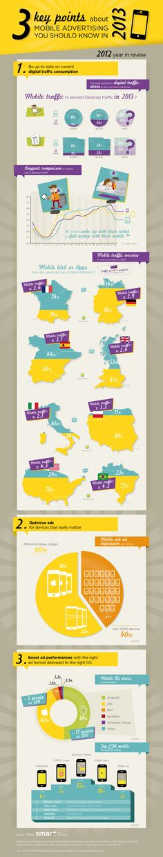 3 Things You Need to Know About Mobile Ads in 2013 #infographics