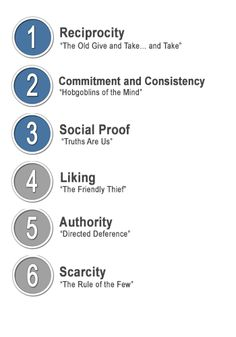 Energizing Your Marketing with Cialdini's 6 Principles of Influence | Matt Leap | LinkedIn