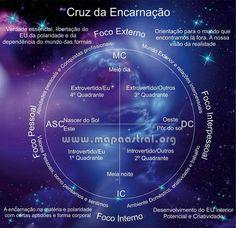 Astrologia: os quadrantes.