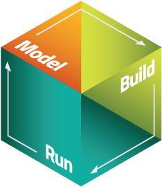 Model, Build, Run