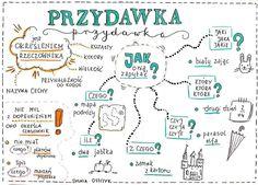 School Notes, Language, Bullet Journal, Study, Humor, Education, Learning, Polish, Literatura