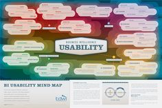 An oldie but a goodie, TDWI proudly presents its technology poster on Business Intelligence Usability. Intelligence Service, Business Intelligence, Technology Consulting, Technology Posters, Business Performance, Change Management, Design Thinking, Data Visualization