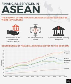 The growth of the financial services sector is driven by three key factors – the increase in the utilisation of banking services, the advancement of fintech and continued ASEAN integration. Banking Services, Marketing