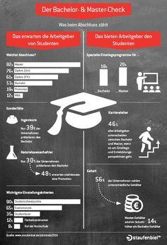 #Bachelor- oder #Master-#Studium? Was erwarten #Unternehmen von ihren #Bewerbern? Und was bekommt man eigentlich als #Bewerber geboten? #Infografik #Bewerbung #Unternehmenskultur #Job #Arbeitgeber #Info #Arbeit #Karriere #Work #Staufenbiel