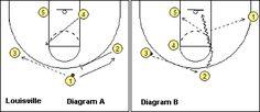 Basketball Play Louisville - Coach's Clipboard #Basketball Coaching