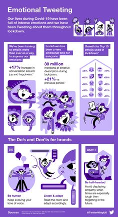 Twitter Shares Insights into How People are Communicating During COVID-19 [Infographic] | Social Media Today Content Marketing, Social Media Marketing, Digital Marketing, Social Platform, Insight, Infographic, Messages, Infographics