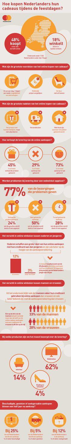 Wist je dat 5 op de 10 Nederlanders meer dan de helft van hun cadeaus voor de feestdagen online koopt? Ecommerce, Infographics, Infographic, E Commerce, Info Graphics, Visual Schedules