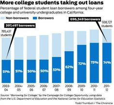 The number of California college students relying on loans is rising. What do you think is the best type of student loan?