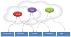 Look Before You Leap: Is Your App Cloud-Ready?