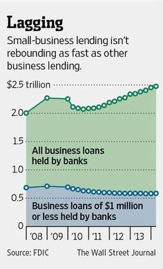In the U.S., small-business lending isn't rebounding as fast as other business lending http://on.wsj.com/1tfMPcc