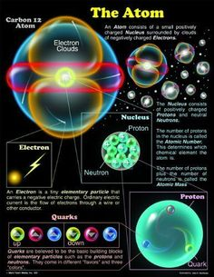 Universe Astronomy CHARTLET THE ATOM 17 X 22 - Chartlets are an excellent reference resource for students! The Atom chart measures x and includes a resource guide on the back. Display in a science center for students to easily reference. Physical Science, Science Education, Science And Technology, Computer Science, Teaching Science, Free Education, Higher Education, Earth Science, Science And Nature