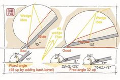 Low angel shoulder plane DIY (Div style plane) Making the body part one. Woodworking Workshop, Woodworking Projects Diy, Woodworking Jigs, Plane Tool, Woodworking Hand Planes, Wooden Plane, Engraving Tools, Woodworking Inspiration, Homemade Tools