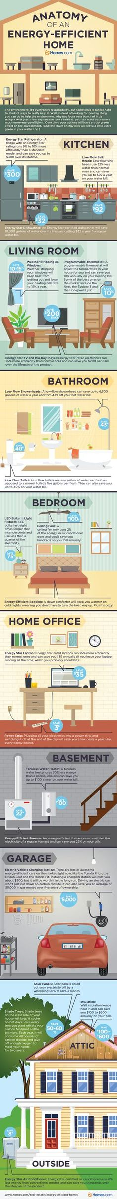 Thanks To @Homes.com For Using Our Content To Make This Great Infographic  On · Energy BillEnergy Efficient ...
