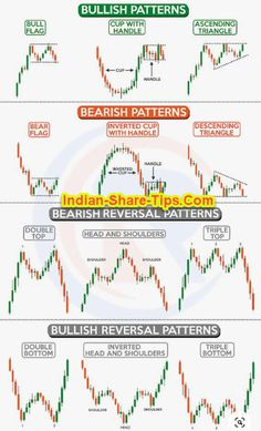 Stock Market Chart, Stock Market Quotes, Stock Market Basics, Stock Charts, Stock Market For Beginners, Stock Quotes, Trading Quotes, Intraday Trading, Analyse Technique