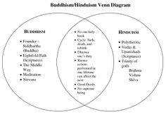 Buddhism Vs Hinduism