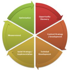 The new Search Engine Optimization (SEO) cycle.