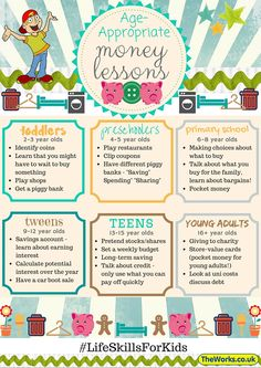 Age- Appropriate Activities to Teach Kids About Money