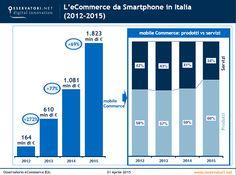 Il Mobile Commerce si conferma tra i principali fenomeni dell'eCommerce in Italia - Dati Netcomm e Politecnico di Milano - #ecommerce #mobile #acquistionline #mobilecommerce