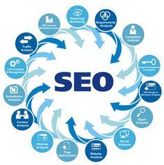 Google se encuentra optimizando constantemente sus motores de búsqueda y lo criterios utilizados de SEO para poder brindarle a sus usuarios las páginas web