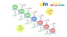 Fichas: Aprender Unidades de Medidas.