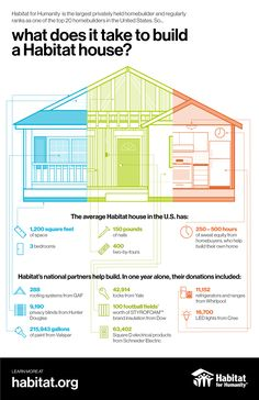 Ever wonder what goes into building a Habitat house? Take a look to see all of the time and materials it takes! We are honored to play a role in Habitat for Humanity's mission to better communities.