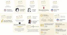 El diseñador Óscar de la Renta era un ícono de la moda más de US$100 millones