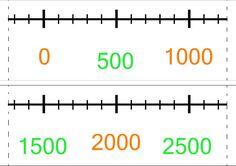 számegyenes 0-20500 vagy 22500-ig - Fodorné Varkoly Mária - Picasa Webalbumok Math Class, Teaching Math, Math Equations, Album, Signs, School, Google, Picasa