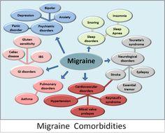 Migraine Comorbidities!! Its NOT just a headache! http://MigraEase.com #migraine #headache #natural