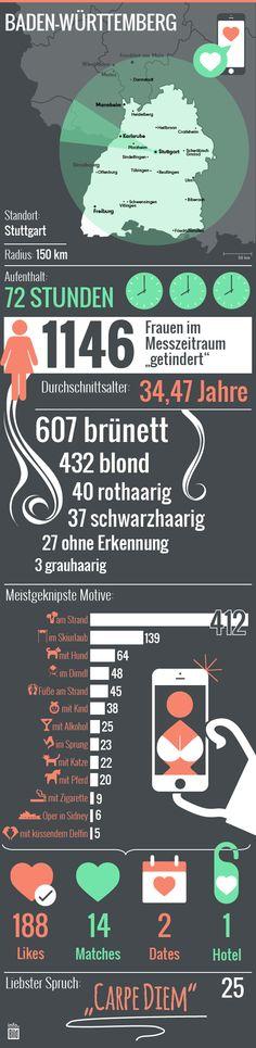 So wird in Baden-Württemberg durchschnittlich getindert: