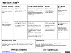 Product Canvas(TM)