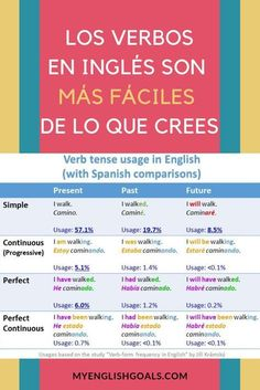 learning spanish If you speak Spanish, learning the verb tenses in English is easy! In this publication we present a comparison of verb tenses in English and Spanish, so you can see the similarities between the 2 languages. English Verbs, Spanish English, English Tips, English Phrases, English Study, English Class, English Grammar, Spanish Vocabulary, Grammar And Vocabulary